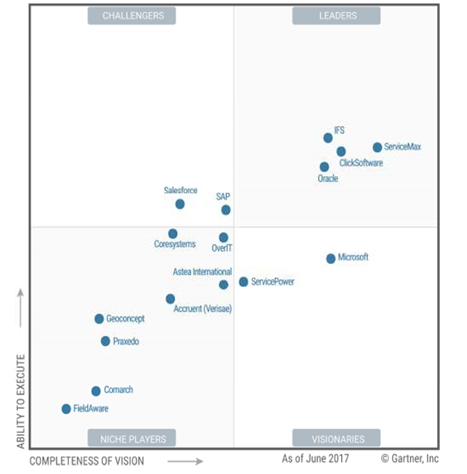 Gartner Report for Dynamics 365 Field Service Management